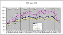 MSI - June 2008