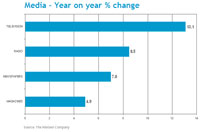 Global advertising rebounded 10.6% in 2010