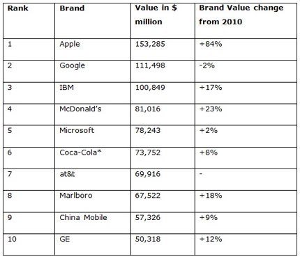 Apple now world's most valuable brand, ending Google's four-year term at the top, says WPP's BrandZ