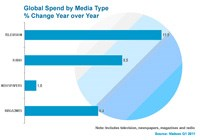 Global adspend up 8.8% in Q1 2011: Advertisers push TV spend