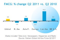 Global advertising spend up 5.7% in Q2 2011