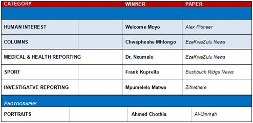 MDDA/Sanlam Local Media Awards 2012 - announcement of the winners