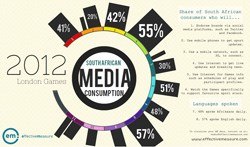 SA media consumption: Olympic Games 2012