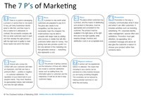 "To 'P' or not to 'P""... The new ""Ps"" of marketing"