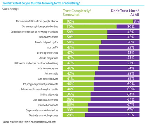 What advertising do consumers really trust?