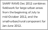 Last SAARF RAMS for 2012 released