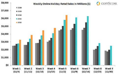 US online holiday spending surpasses US$21bn, up 14% vs last year