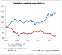 High corporate cash balances symptomatic of stunted business confidence