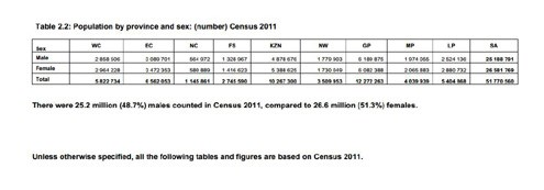 Census 2011: A take on youth