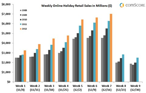 First ever US$7bn online spending week brings holiday season spending to US$35bn