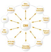 Cloud CRM vs on-premise CRM