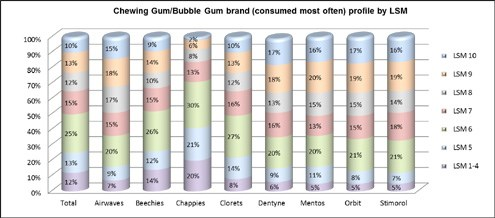 Source: AMPS 2012A (Adult population 15+ years) <br>Sample Size: 12 631 (2012) (Chewing Gum/Bubble Gum personally consumed most often) Based on unweighted numbers