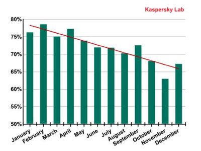 Continued decline sees spam levels hit five-year low - Kaspersky Lab