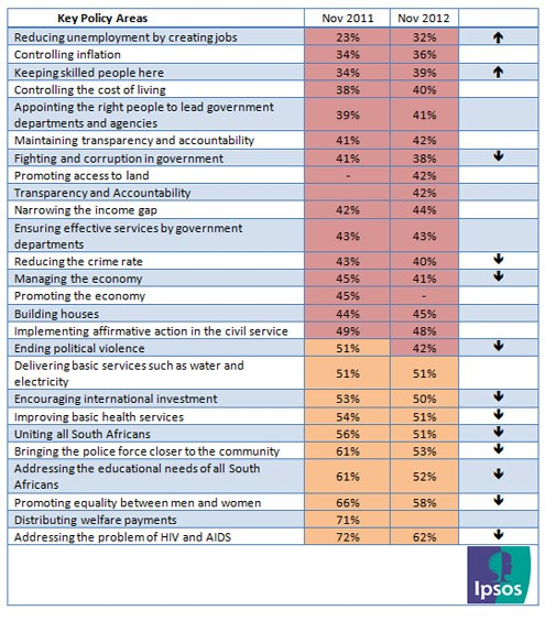 Ipsos poll measures public satisfaction with government performance in key policy areas