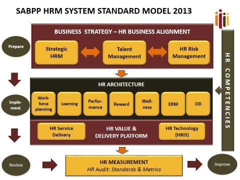 hrm practices align with business strategy Encyclopedia of business, 2nd ed human resource management in accordance with company strategy and practices associated with hrm date back to.