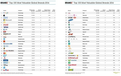 Google overtakes Apple to become the 2014 BrandZ Top 100 most valuable global brand