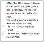 SAARF RAMS May 2014 results