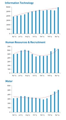 IT, HR and motor industries booming for job seekers