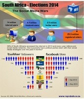 The use of social media across the various parties and their followers / supporters. Photo via