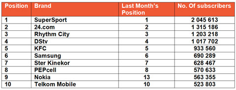 Top 40 South African brands on Mxit on 30 June 2014