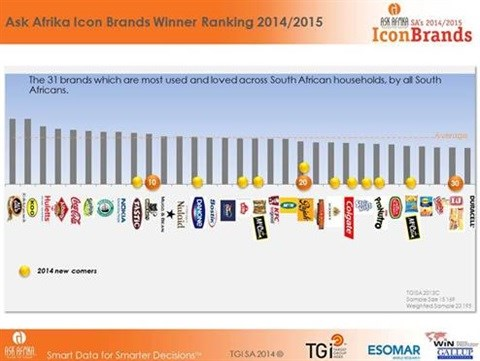 All Gold takes the lead as Icon Brands' winner