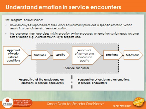 New research: How employee emotions' impact on customer experience