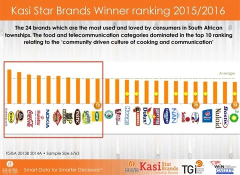 The yellow dots represent Kasi Star Brands that are not also Ask Afrika Icon Brands. The brands without yellow dots are Kasi Star Brands and Icon Brands.