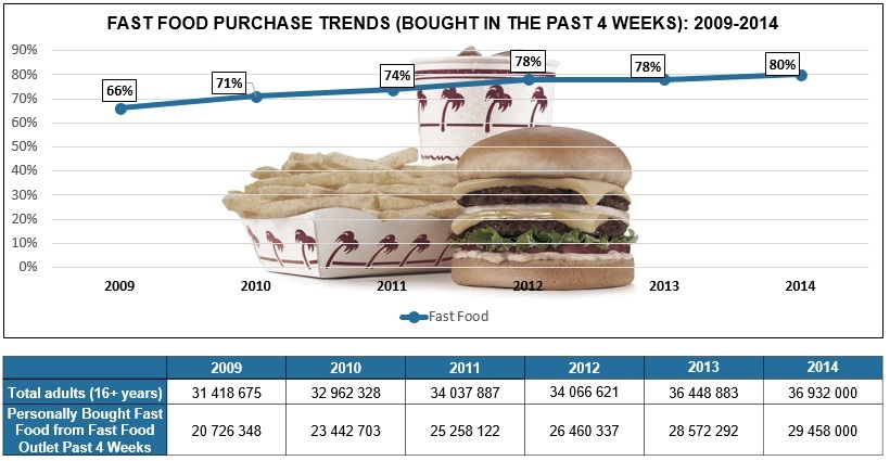 analysis on south african food industry