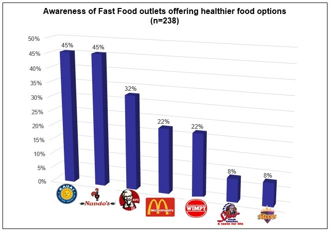 industry analysis fast food industry in How can the answer be improved.
