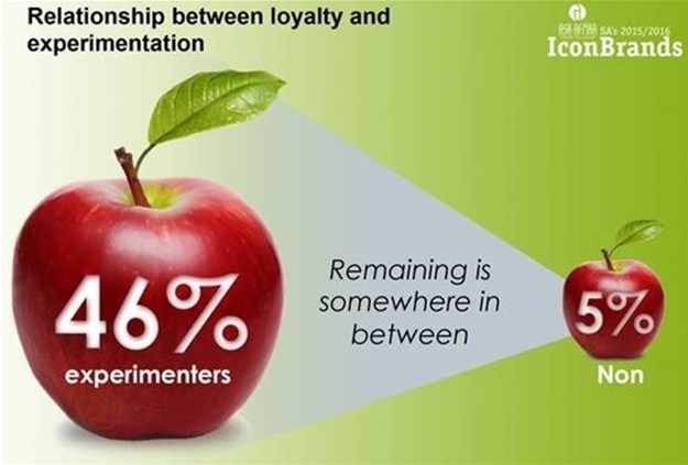 South African consumers diminishing in brand loyalty