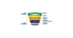 Hierarchy of integrated waste management. Image source: www.interwaste.co.za
