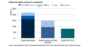 Real estate is globally the pre-eminent asset class
