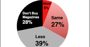 Magazine readership trend 2016 - WhyFive Insights