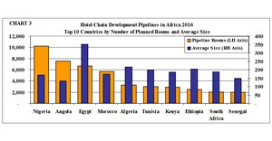 TABLE: Hotel Chain Development Pipelines in Africa 2016 - Top 10 Countries by Number of Rooms