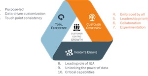 Insights2020: Three dimensions for customer-centric growth - Millward Brown