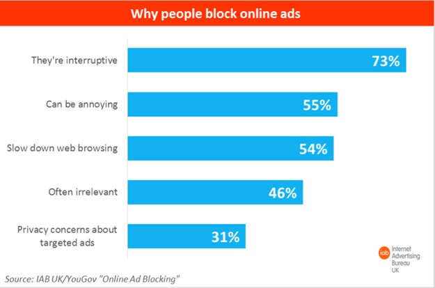 Ads ad nauseam: How to combat ad blocking
