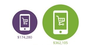 Digital retail marketing spend to reach over $360 billion by 2020