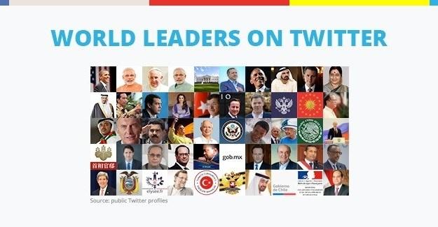 World leaders on Twitter