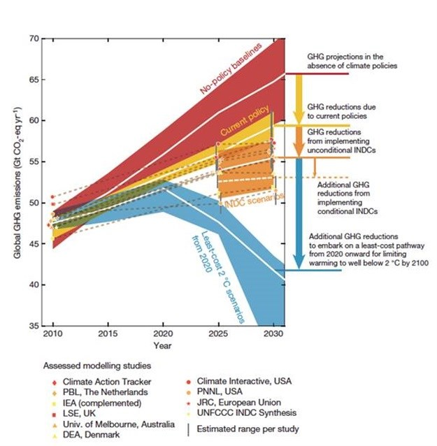 Below 2°C carbon budget might be reached by 2030