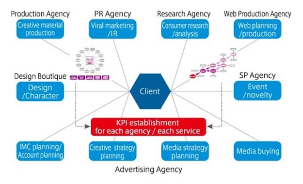 Marketers, set up your ad agency KPIs to exceed yours!