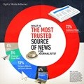 Survey finds traditional media still drives news agenda in NA, EMEA
