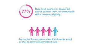 Digital communication is leading channel for customer engagement