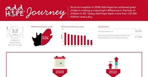 KFC's Add Hope journey [infographic]