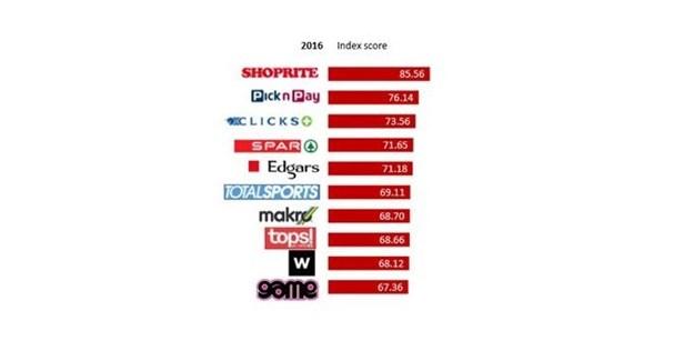 The Times/Sowetan Shopper Survey awards Shoprite as SA's top retailer