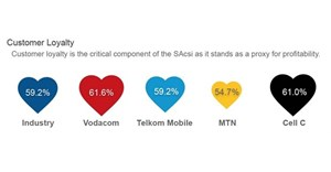 SA consumers express minimal loyalty to mobile data service providers