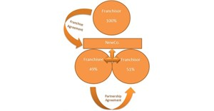 Franchising joint ventures offer benefits