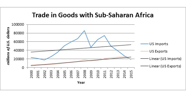 Populism and its effect on trade in Sub-Saharan Africa