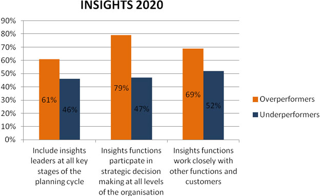 Insights2020: Connecting the dots