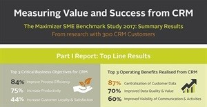 Report indicates SMEs gain success from CRM