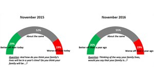 Ipsos poll: Economic difficulties and a small ray of hope